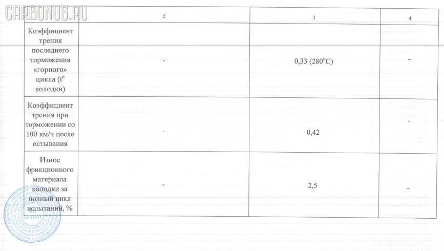 Тормозные колодки SUBARU LEGACY BL5 Фото 3