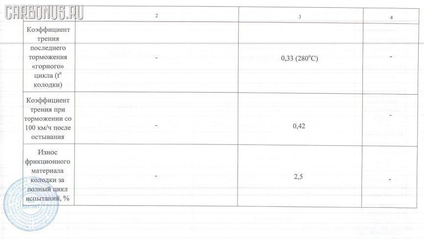 Тормозные колодки SUBARU IMPREZA GF8 Фото 3