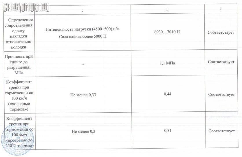 Тормозные колодки HONDA CIVIC EK4 Фото 2